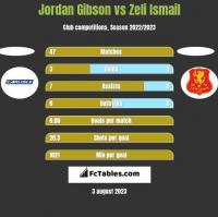 Jordan Gibson vs Zeli Ismail h2h player stats