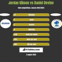 Jordan Gibson vs Daniel Devine h2h player stats
