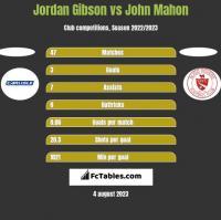 Jordan Gibson vs John Mahon h2h player stats