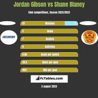 Jordan Gibson vs Shane Blaney h2h player stats