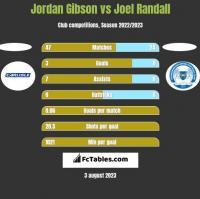 Jordan Gibson vs Joel Randall h2h player stats