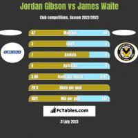 Jordan Gibson vs James Waite h2h player stats