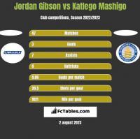 Jordan Gibson vs Katlego Mashigo h2h player stats