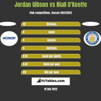 Jordan Gibson vs Niall O'Keeffe h2h player stats
