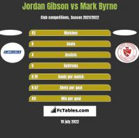 Jordan Gibson vs Mark Byrne h2h player stats