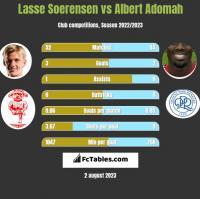 Lasse Soerensen vs Albert Adomah h2h player stats