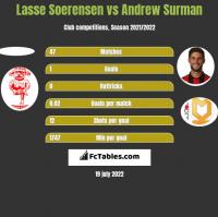 Lasse Soerensen vs Andrew Surman h2h player stats