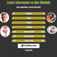 Lasse Soerensen vs Ben Gladwin h2h player stats