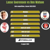 Lasse Soerensen vs Ben Watson h2h player stats