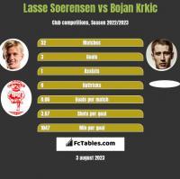Lasse Soerensen vs Bojan Krkic h2h player stats