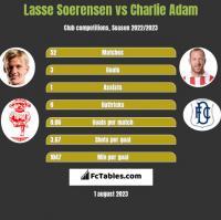 Lasse Soerensen vs Charlie Adam h2h player stats