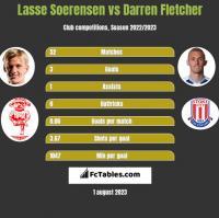 Lasse Soerensen vs Darren Fletcher h2h player stats