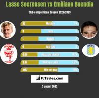 Lasse Soerensen vs Emiliano Buendia h2h player stats