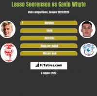 Lasse Soerensen vs Gavin Whyte h2h player stats