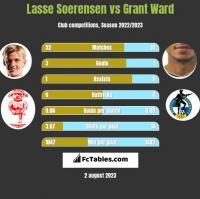 Lasse Soerensen vs Grant Ward h2h player stats