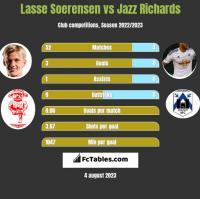 Lasse Soerensen vs Jazz Richards h2h player stats