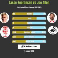 Lasse Soerensen vs Joe Allen h2h player stats