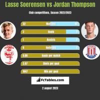 Lasse Soerensen vs Jordan Thompson h2h player stats
