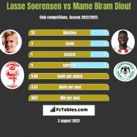 Lasse Soerensen vs Mame Biram Diouf h2h player stats