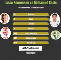 Lasse Soerensen vs Muhamed Besic h2h player stats