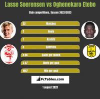 Lasse Soerensen vs Oghenekaro Etebo h2h player stats