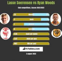Lasse Soerensen vs Ryan Woods h2h player stats