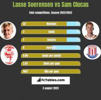 Lasse Soerensen vs Sam Clucas h2h player stats