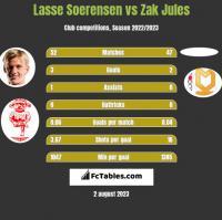 Lasse Soerensen vs Zak Jules h2h player stats
