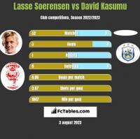 Lasse Soerensen vs David Kasumu h2h player stats