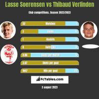 Lasse Soerensen vs Thibaud Verlinden h2h player stats