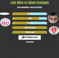 Luis Silva vs Adam Dźwigała h2h player stats