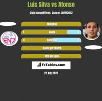 Luis Silva vs Afonso h2h player stats