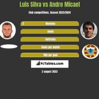 Luis Silva vs Andre Micael h2h player stats