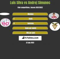 Luis Silva vs Andrej Simunec h2h player stats