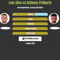 Luis Silva vs Anthony D'Alberto h2h player stats