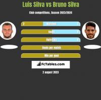Luis Silva vs Bruno Silva h2h player stats