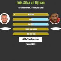 Luis Silva vs Djavan h2h player stats