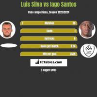 Luis Silva vs Iago Santos h2h player stats