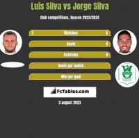 Luis Silva vs Jorge Silva h2h player stats