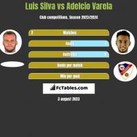 Luis Silva vs Adelcio Varela h2h player stats