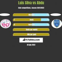 Luis Silva vs Abdu h2h player stats
