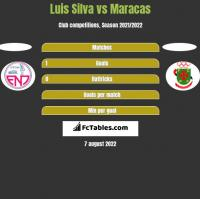 Luis Silva vs Maracas h2h player stats