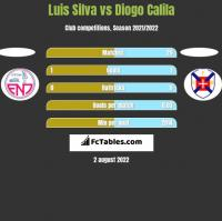 Luis Silva vs Diogo Calila h2h player stats