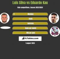 Luis Silva vs Eduardo Kau h2h player stats