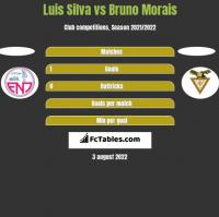 Luis Silva vs Bruno Morais h2h player stats