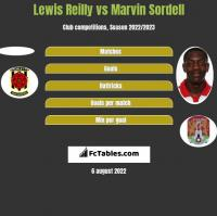 Lewis Reilly vs Marvin Sordell h2h player stats