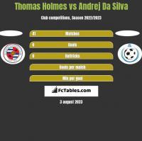 Thomas Holmes vs Andrej Da Silva h2h player stats