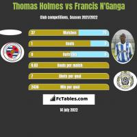 Thomas Holmes vs Francis N'Ganga h2h player stats