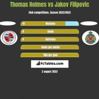 Thomas Holmes vs Jakov Filipovic h2h player stats