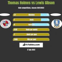 Thomas Holmes vs Lewis Gibson h2h player stats